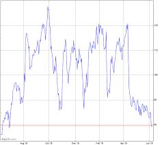 Pre Market Charts Stocks Intercept Pharmaceuticals Inc Icpt Pre Market Chart