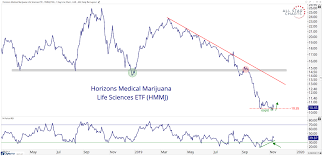 Chart Of The Week Marijuana Chart Suggests Look Out Above