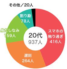 """「初デート""""のNG話題」の画像検索結果"""