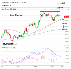 Rupee To Pound Chart Pound Rate Forecast For Rupee T Mobile Phone Top Up