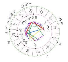River Phoenix Natal Chart River Phoenix Astrologers Community