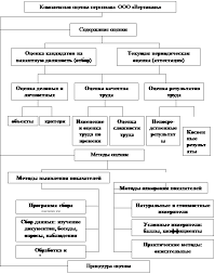 Дипломная работа Анализ системы управления персоналом и  Рисунок 1 6 Система комплексной оценки персонала в ООО Вертикаль