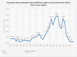 Venezuela Gross Domestic Product Gdp Per Capita 2021