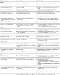 Skin Turgor Charting Assessment Of The Skin Hair And Nails Nurse Key