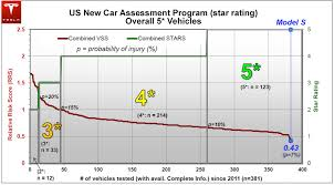 Suv Safety Comparison Chart Tesla Model S Achieves Best Safety Rating Of Any Car Ever