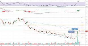 Yrcw 2 Targets Hit Could It Go Higher Risky For Nasdaq