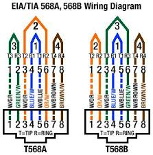 ethernet wiring color codes cable Ethernet Wiring Diagram LAN Cable Wiring Diagram
