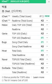 Genie Chart Real Time Park Bom Proves Shes Still The Queen Tops Major Korean