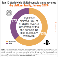 Ps4 Vs Xbox One Sales Chart 2015 Top Digital Playstation Games Generate Twice The Revenue Of