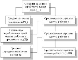 Анализ использования фонда заработной платы Курсовая работа Рисунок 1 3 Детерминированная факторная система фонда заработной платы рабочих повременщиков