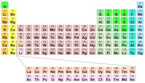 Atomic Number Chart Printable Periodic Table With Atomic Number Dynamic