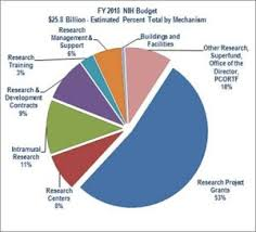 Budgeting Pie Chart National Budget Pie Chart Awesome Fy Bud In Brief Nih Of National