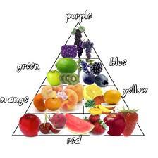 Rainbow Fruits And Vegetables Chart Dermamed Solutions Professional Skin Care Spa Equipment