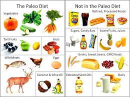 Bulletproof Food Chart Bulletproof Coffee And Diet Vs Paleo After 3 Years