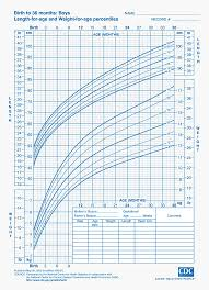 Average Baby Growth Chart Percentile How To Read And Understand A Baby Growth Chart Fatherly