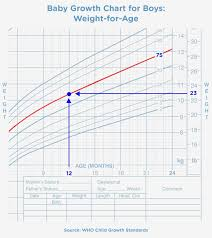 Baby Weight Chart Girl Percentile Baby Girl Growth Chart Calculator Baby Boy Percentile Chart