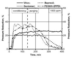 Lubrication Charts I E Pressure Reduction Show