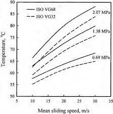 Averaged Pad Temperature T75 75 228 Mm O D Bearing