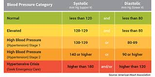 New High Blood Pressure Chart New High Blood Pressure Guidelines And Procedures Lhsfna