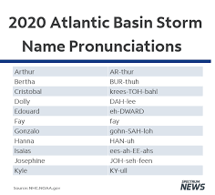Linguists designed ipa to be unambiguous: Naming And Pronouncing Atlantic Hurricane Names