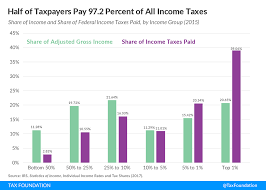 2015 Irs Tax Bracket Chart Summary Of The Latest Federal Income Tax Data 2017 Update
