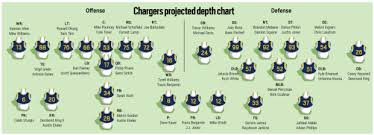 Nfl Depth Charts Nfl Preview Projected Chargers 2018 Depth Chart Orange