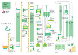 Flour Milling Plant Design How To Make Wheat Flour Mill Business Plan And Cost Anslysis