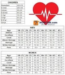Normal Human Pulse Rate Chart How To Check Your Pulse Resting Heart Rate Chart Pulse