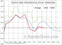 Empire State Manufacturing Survey Equity Clock