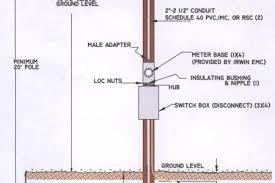 meter socket wiring diagram on milbank meter base wiring diagram meter base and weatherhead installation meter base for underground