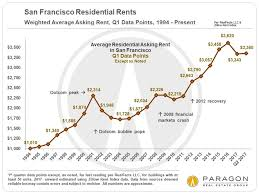 Housing Prices Bay Area Chart The Economic Context Behind Housing Market Trends