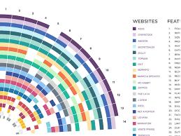 E Commerce Chart E Commerce Bechmark Sunburst Chart By Sinem Kumdere For