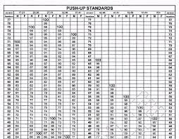 New Army Pt Test Score Chart 2018 Best Of It S Ficial The