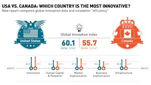 Canada Vs Usa Healthcare Chart Usa Vs Canada Which Country Is The Most Innovative