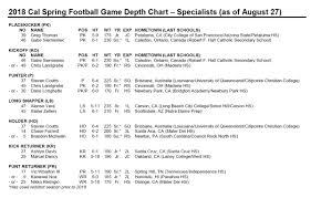Cal Football 2018 Week 1 Depth Chart Ross Bowers To Start