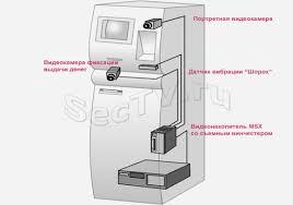 Проектирование ТВ системы видеонаблюдения и контроля магазина  Особенностью системы видеонаблюдения предназначенной для работы в банкомате является то что она должна иметь максимально длительный срок записи на