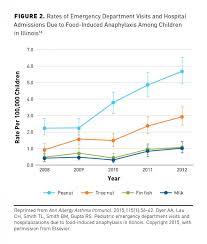The Economic Impact Of Peanut Allergies