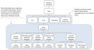 Utas Organisational Chart Australian Hardware Simulated Business Assignment Help