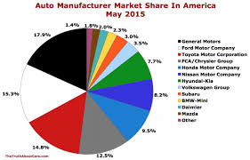 May 2015 Ttac Usa Auto Brand Market Share Sales Chart