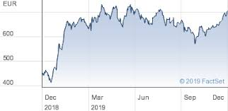 Adyen Stock Chart Adyen Share Price Ord