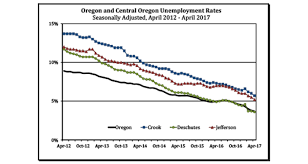 Unemployment Rate Chart Unemployment Rate Chart Cascade Business News