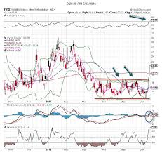Volatility Index Vix Is The Chart Of The Day Thestreet