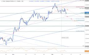 Nzd Usd Technical Outlook Price Reversal Targeting Trend