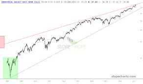 Xli Chart Checking In On The Triplets Xlf Xli Xlp Investing Com