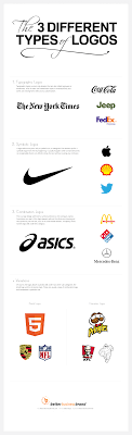 three types of logos infographic forging destiny studios llc the 3 different types of logos1