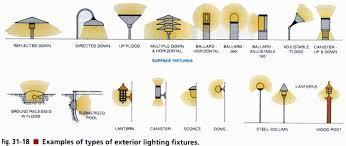 type of lighting. Types Of Outdoor Lights Photo - 6 Type Lighting E
