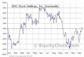 Bmc Stock Holdings Inc Nasd Bmch Seasonal Chart Equity