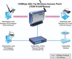 trendnet products tew 410apbplus 125mbps 802 11g wireless trendnet s wireless access point and wireless network adapters users can connect to ethernet fast ethernet lan at home or office to access network