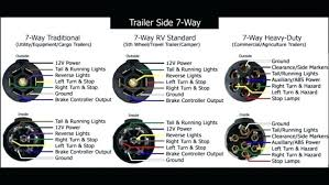 commercial trailer wiring harness diagram for 3 dvc subwoofers medium size of wiring diagrams for dummies enable technicians to bmw online 7 way trailer categories
