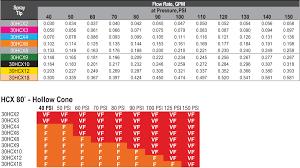 Hypro Spray Nozzle Chart Hypro 30hcx Series